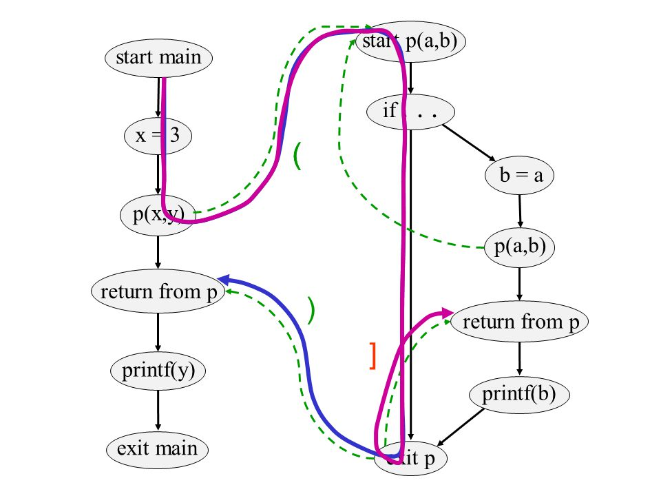 ( ) ] ( start p(a,b) start main if . . . x = 3 b = a p(x,y) p(a,b)